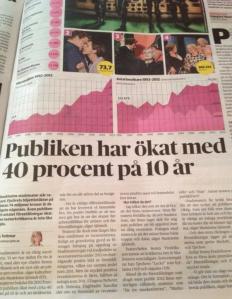 DN om Stadsteatern 22 mars 2013.