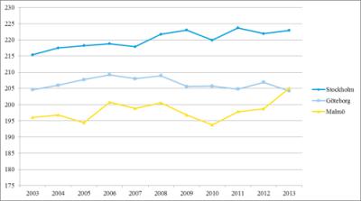 Meritvärdenas utveckling i storstäderna. Källa: lottaedholm.wordpress.com
