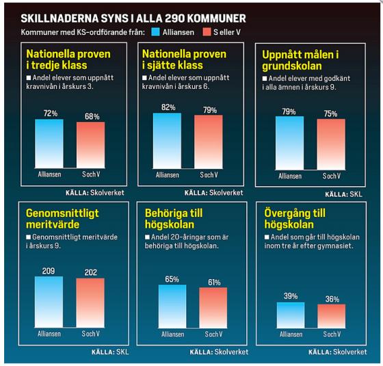 OLIKA RESULTAT. Skillnaderna mellan Allianskommuner och S- och V-styren är genomgående i Dagens Samhälles redovisning.