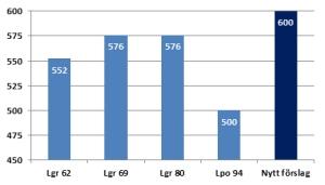 MEST IDROTT NÅGONSIN. Antalet idrottstimmar i nya timplanen för grundskolan.