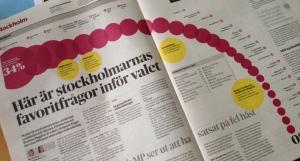 STOCKHOLMARNAS VIKTIGASTE FRÅGOR. Enligt DN/Ipsos 10 september.