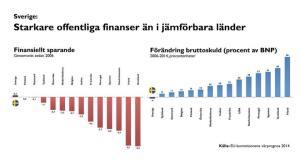 STATEN STÅR STARK. Inte bara den svenska ekonomin utan också statsfinanserna ger ett gott utgångsläge - särskilt jämfört med andra länder.