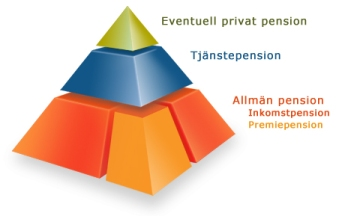 STABIL PYRAMID. SD har inte det som krävs för att samarbeta om pensionerna - och bibehålla pensionssystemet. (Bild från pensionsmyndigheten.se)